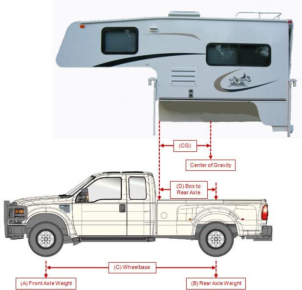 Truck Campers - Pre Built